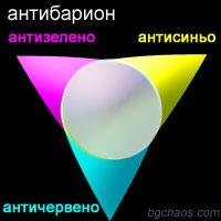 атоми ядра електрони кварки Бариони