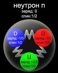 атоми ядра електрони кварки Бариони протонинеутрони