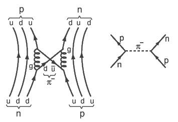атоми ядра електрони кварки