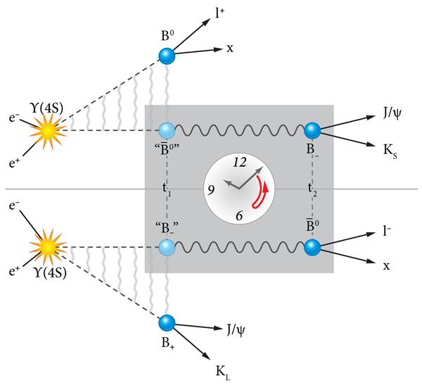 T-symmetry-violation-BaBar
