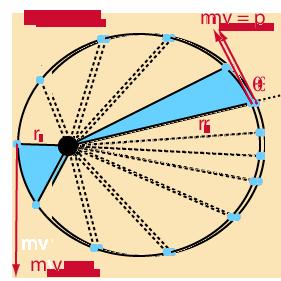 Ротация в пространството-Закон за запазване на момента на импулса
