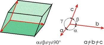 Триклинна сингония на кристалите